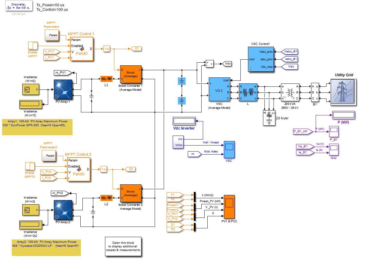 شبیه سازی اتصال صفحات فتوولتایک PV به شبکه برق