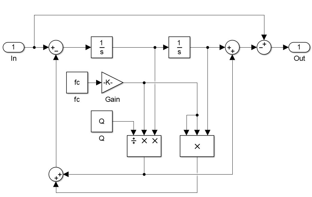 شبیه سازی فیلتر قابل تنظیم زمان واقعی (real time) در نرم افزار Matlab2