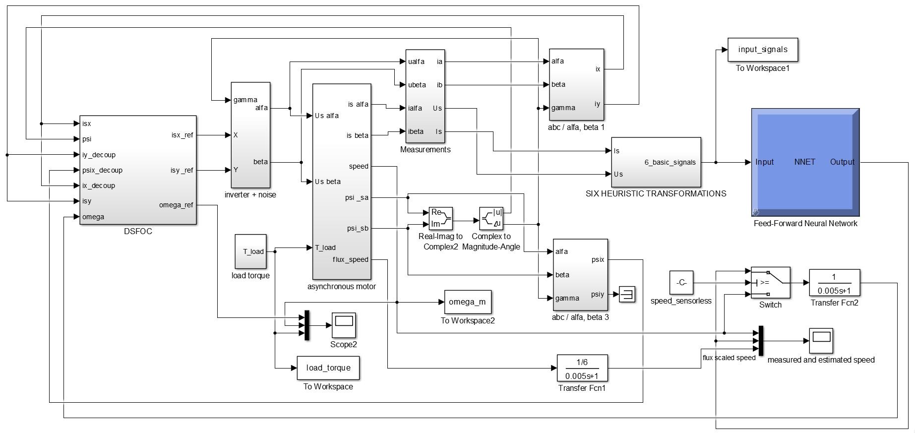 شبیه سازی موتور القایی و کنترل سرعت آن به روش بدون سنسور مبتنی بر تخمین گر (با استفاده از شبکه های عصبی)1