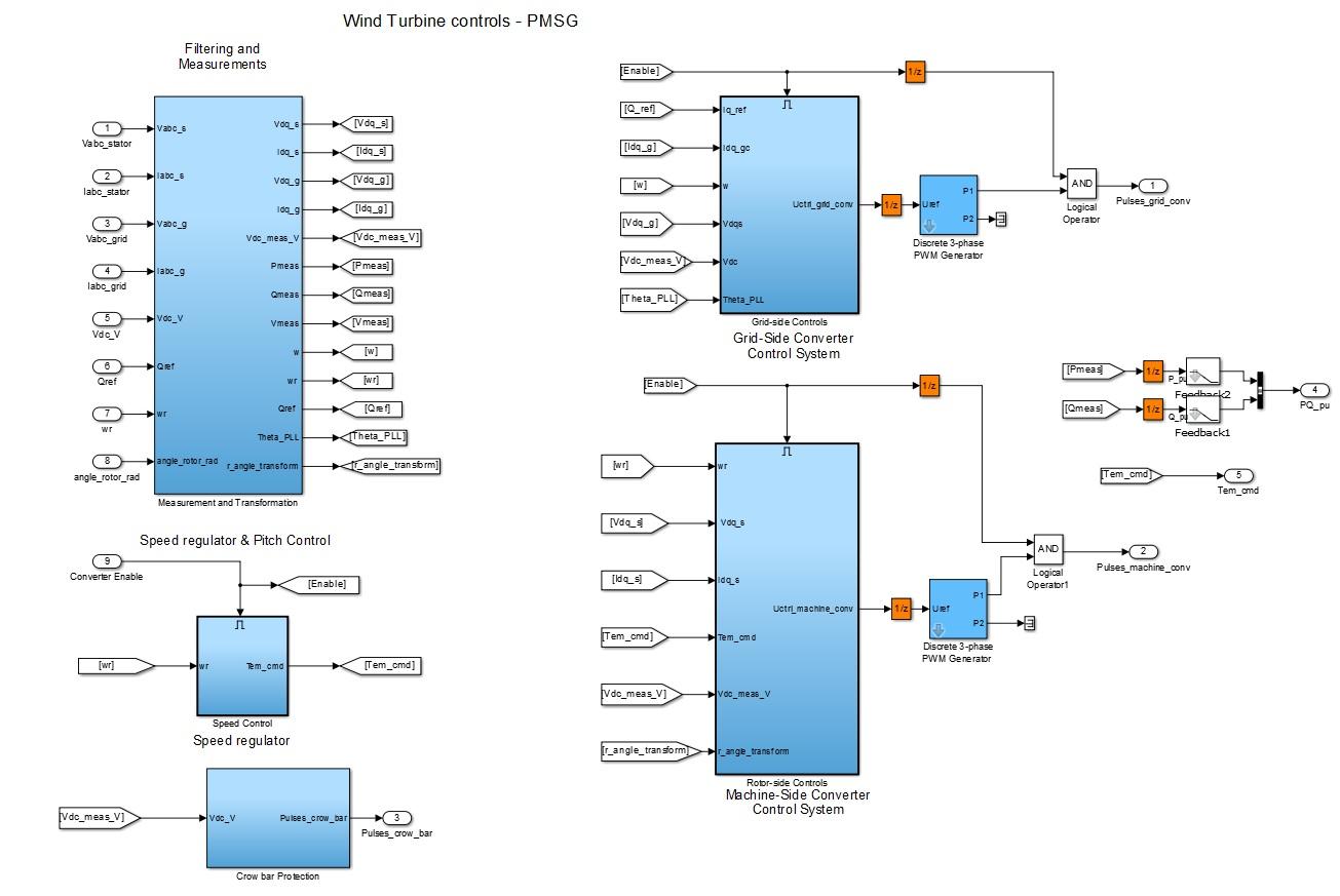 شبیه سازی توربین بادی 1.5MW با درایور مستقیم متصل به PMSG (مغناطیس دائم)2