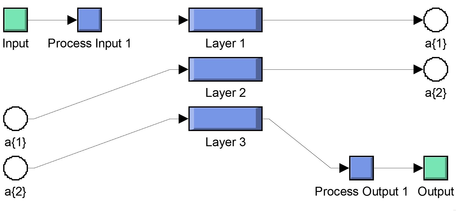 شبیه سازی موتور القایی و کنترل سرعت آن به روش بدون سنسور مبتنی بر تخمین گر (با استفاده از شبکه های عصبی)2