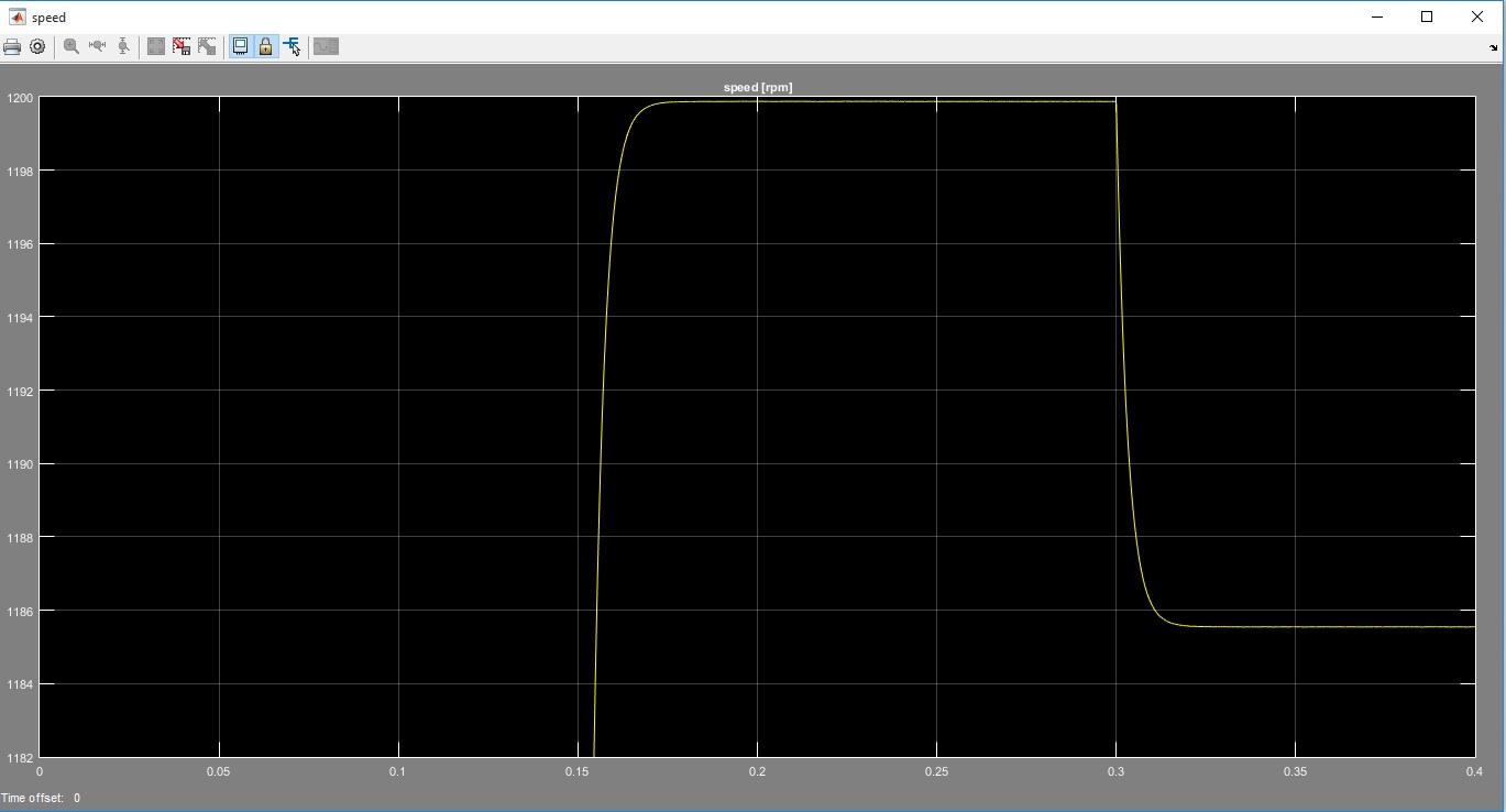کنترل موتور القایی به روش کنترل گشتاور مستقیم DTC2