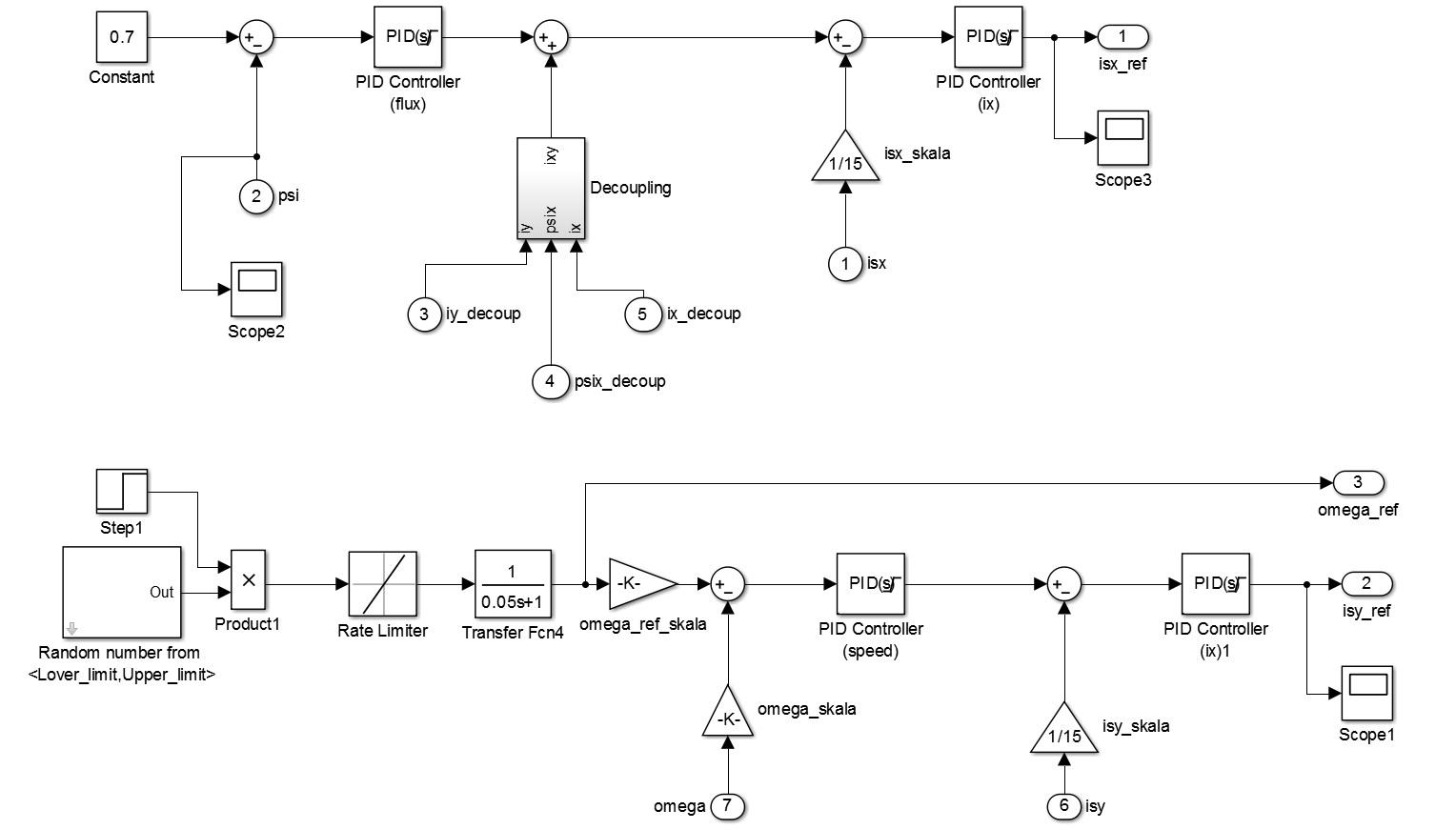 شبیه سازی موتور القایی و کنترل سرعت آن به روش بدون سنسور مبتنی بر تخمین گر (با استفاده از شبکه های عصبی)3