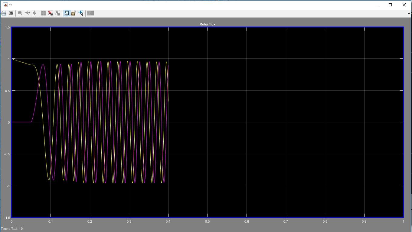 کنترل موتور القایی به روش کنترل گشتاور مستقیم DTC4
