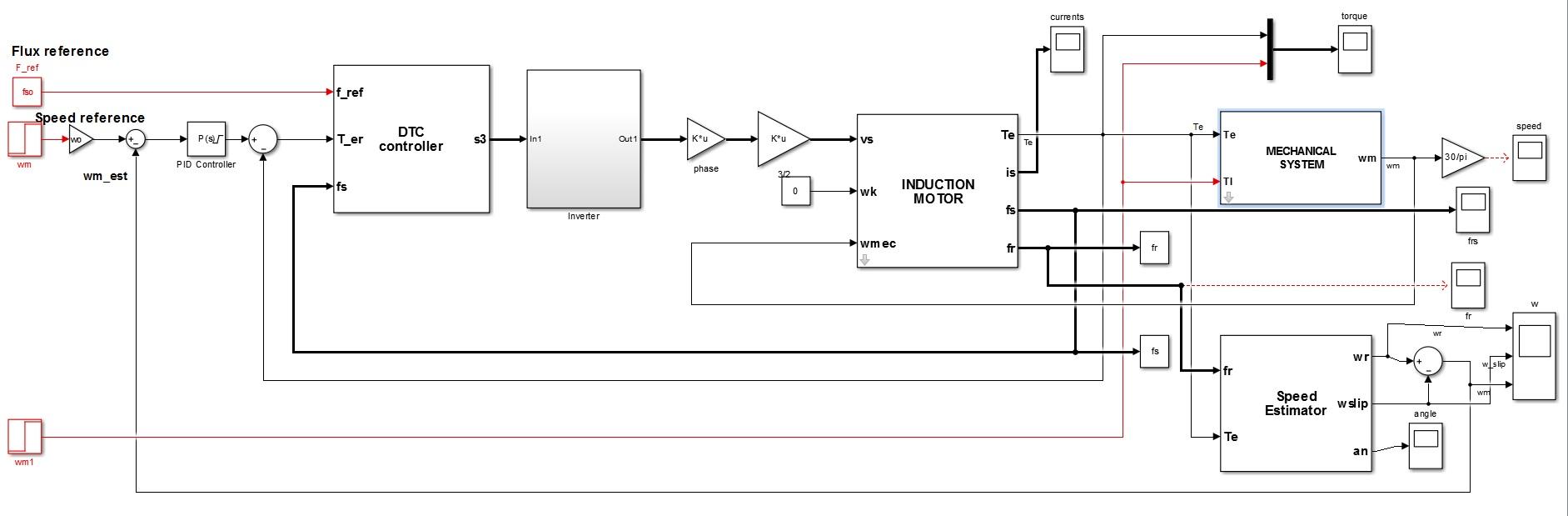 کنترل موتور القایی به روش کنترل گشتاور مستقیم DTC5