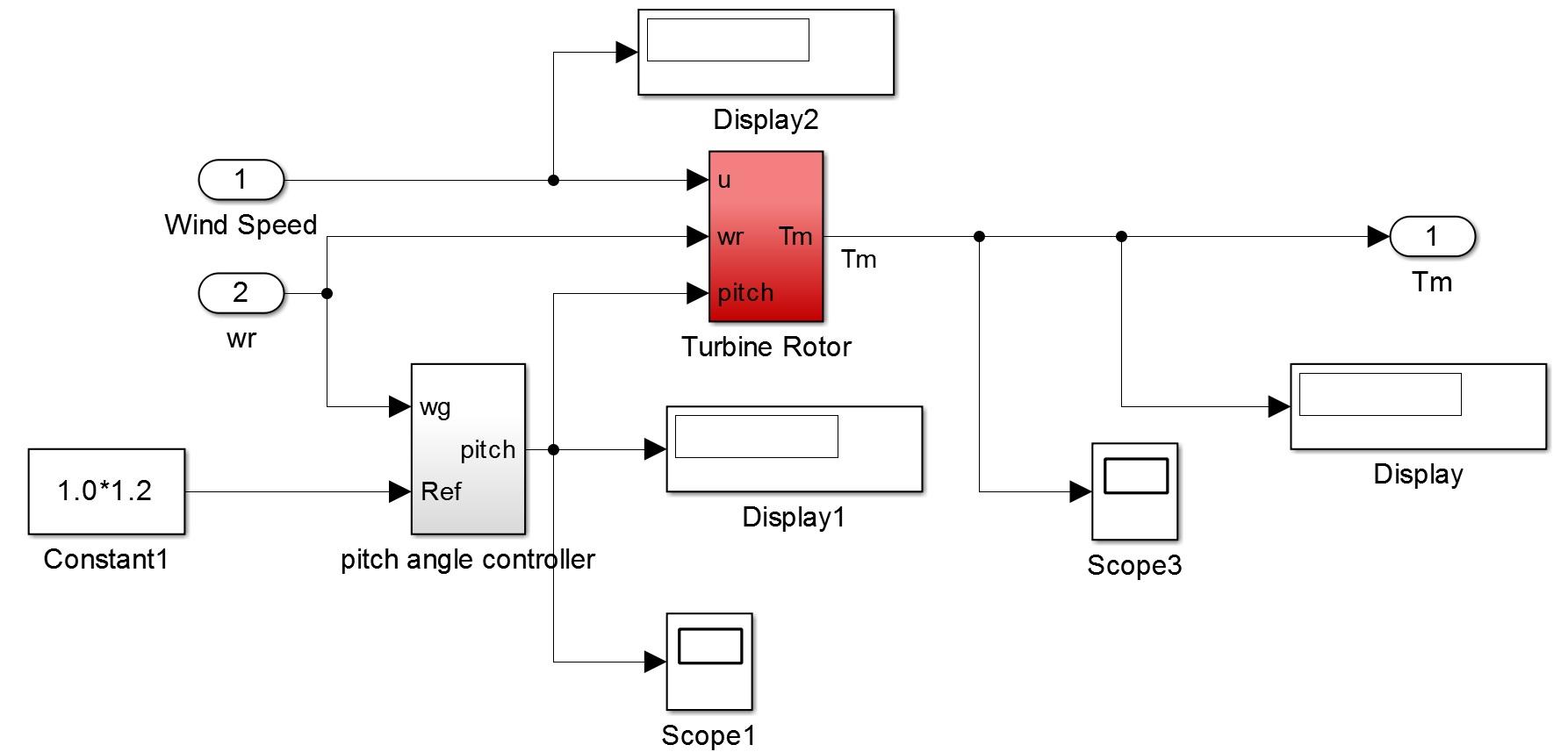 شبیه سازی توربین بادی 1.5MW با درایور مستقیم متصل به PMSG (مغناطیس دائم)5
