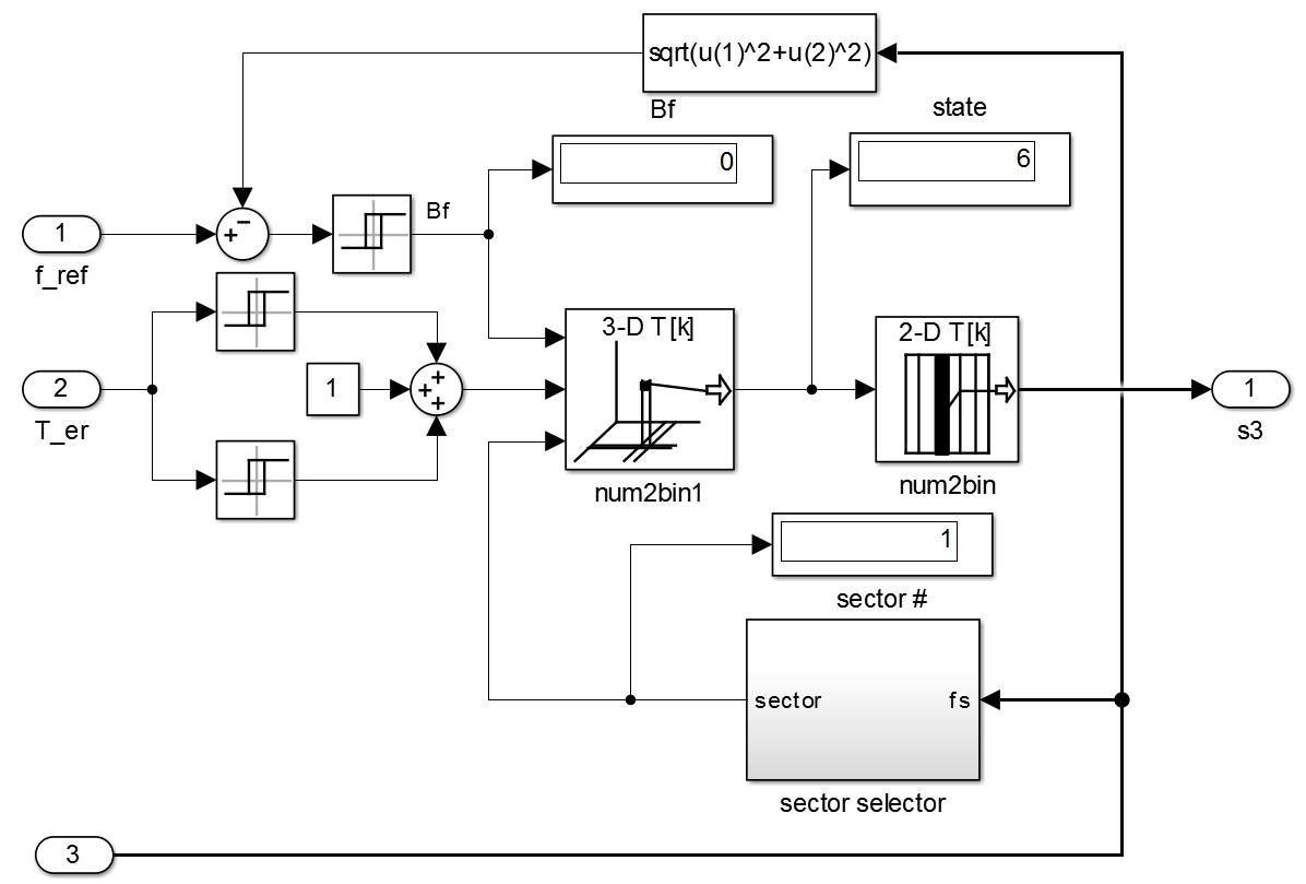 کنترل موتور القایی به روش کنترل گشتاور مستقیم DTC6