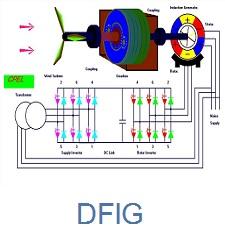 DFIG کنترل کننده های ژنراتور القایی دو سو تغذیه