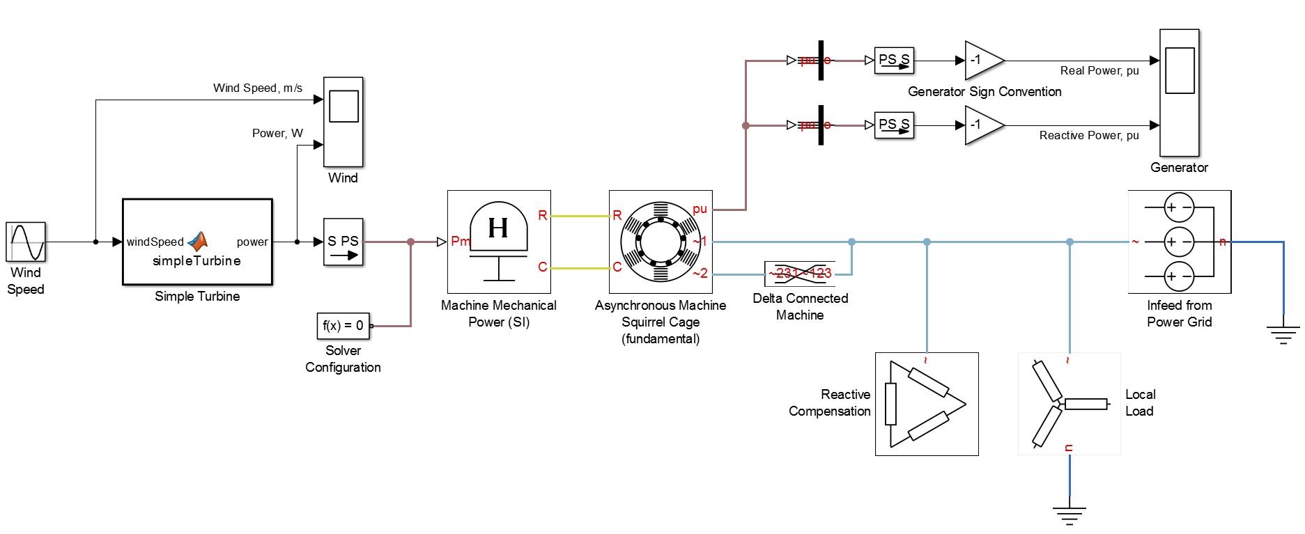 شبیه سازی استفاده از موتور القایی به عنوان ژنراتور بادی در sumilink