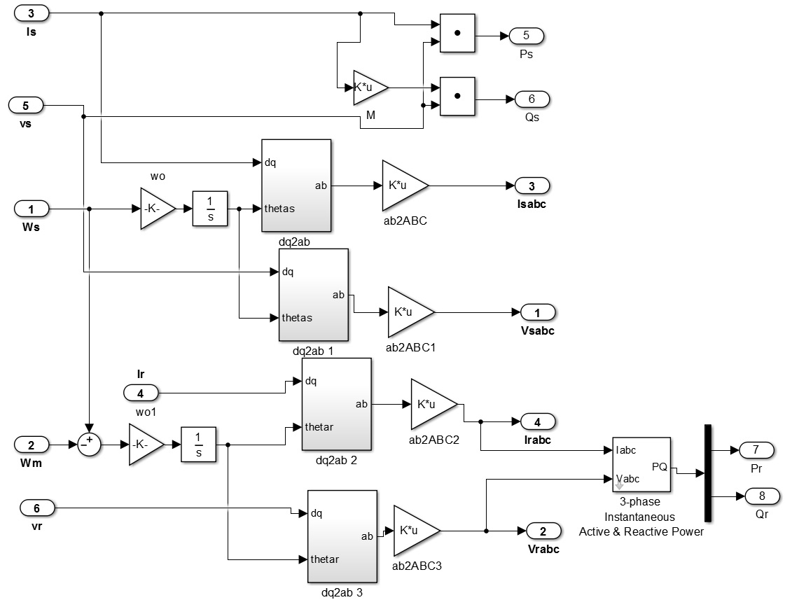 سیستم های اندازه گیری در DFIG