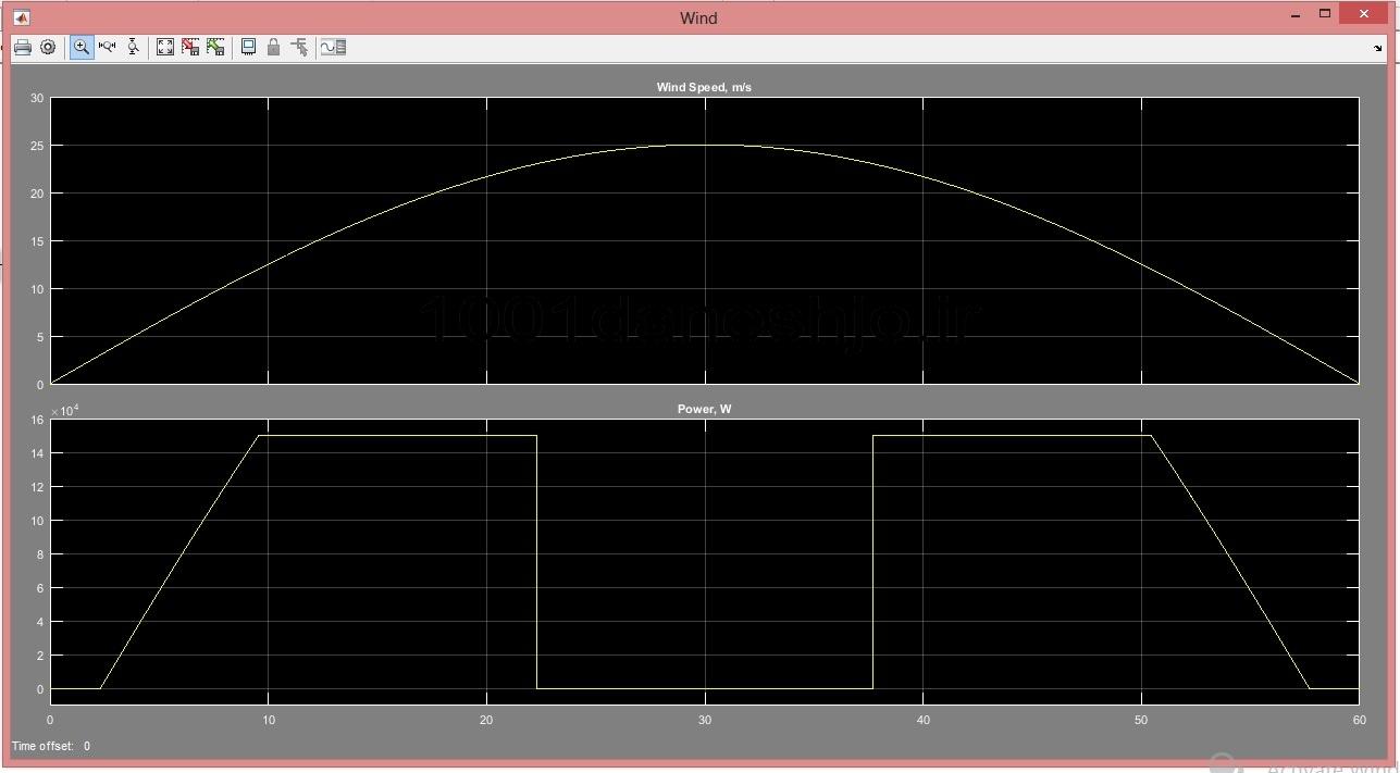 نمودار-سرعت-باد-و-توان-تولیدی