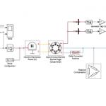 شبیه سازی استفاده از موتور القایی به عنوان ژنراتور بادی در sumilink نرم افزار matlab