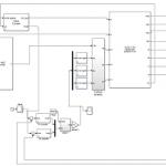 مدلسازی و شبیه سازی ژنراتور القایی دوسوتغذیه (DFIG)همراه کنترل کننده PI در نرم افزار Matlab