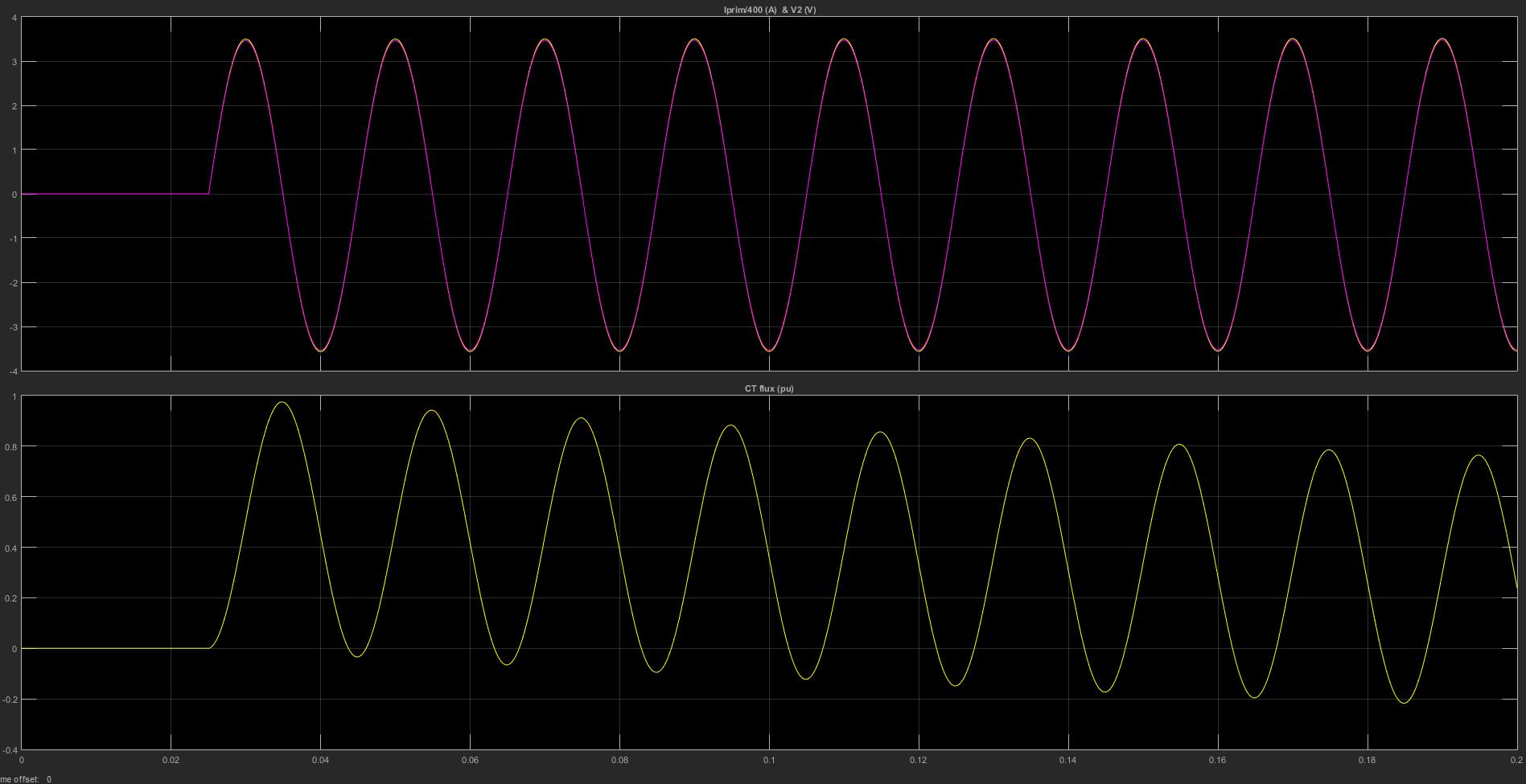 جریان اولیه و فلو جریان در ترانسفورماتور