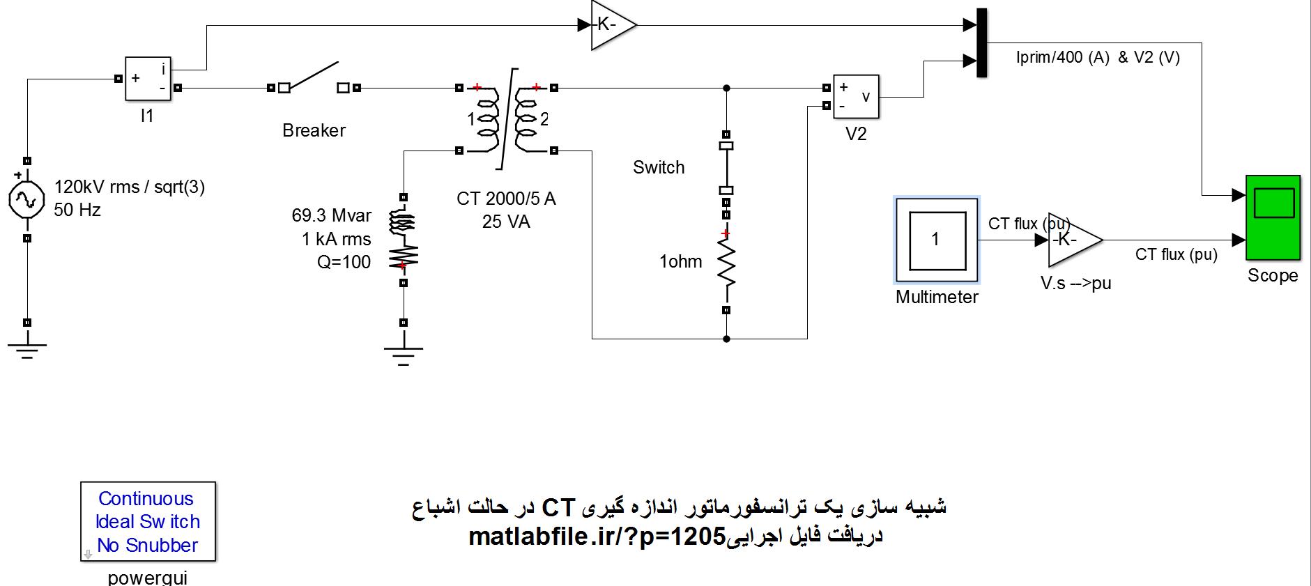 شبیه سازی یک ترانسفورماتور اندازه گیری CT در حالت اشباع