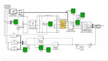 کنترل دور حلقه بسته موتور سنکرون مغناطیس دائم (PMSM) توسط اینورتر چند لایه بر پایه SVPWM