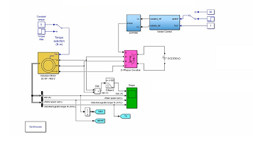 کنترل برداری ماشین القایی توسط اینورتر SVPWM