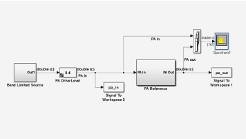 طراحی DPD (Digital Pre-Distortion) انطباقی