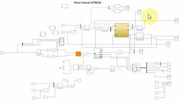 کنترل برداری یک موتور سنکرون مغناطیس دائم توسط مدل اینورتر SVPWM