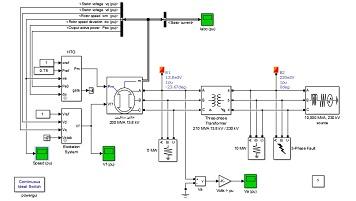 شبیه سازی تاثیر اتصال کوتاه سه فاز بر عملکرد ژنراتور سنکرون متصل به شبکه قدرت در نرم افزار متلب
