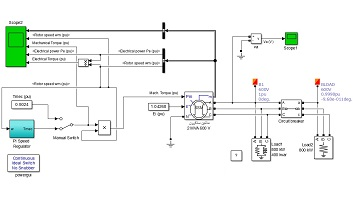 شبیه سازی سیستم تثبیت سرعت ژنراتور سنکرون متصل به بار متغیر به کمک کنترلر PI