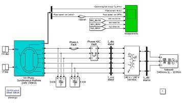 شبیه سازی ژنراتور سنکرون شش فاز متصل به یک شبکه سه فاز به همراه تحلیل خطا در سیمولینک متلب