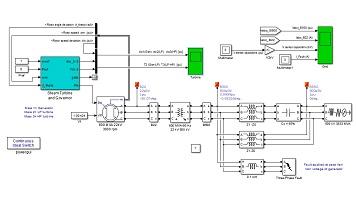 شبیه سازی نوسانات زیر سنکرون (SSR) بعد از خطا در یک جبران ساز سری سیستم قدرت در MATLAB