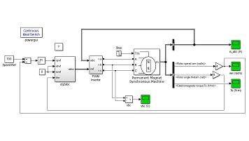 شبیه سازی کنترل دور موتور سنکرون سه فاز مغناطیس دائم به کمک اینورتر در سیمولینک متلب