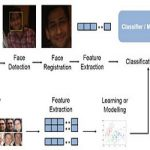 استفاده از PCA در تشخیص چهره