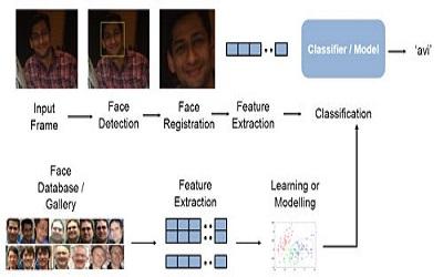 استفاده از کد های ترکیبی برای تشخیص سه بعدی صورت