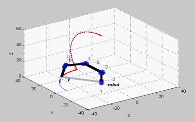 شبیه سازی ربات های برنامه ریزی شده در یک مسیر مشخص در نرم افزار Matlab