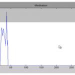 استفاده از نرم افزار Matlab برای خواندن احساسات از طریق سیگنال های مغزی